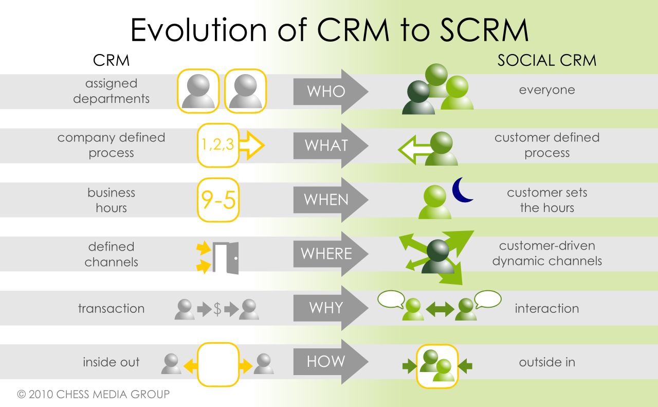 Traditional CRM to Social CRM