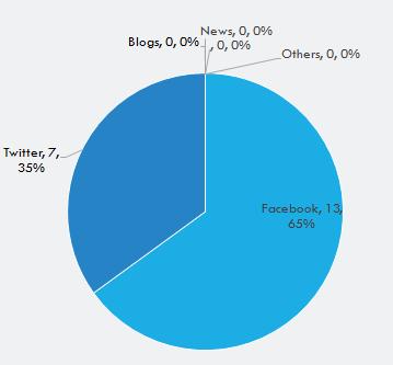 Social Media Mention Distribution